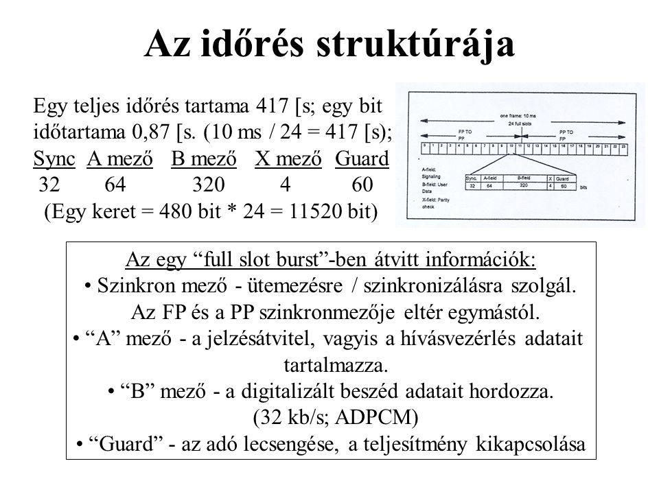 Az időrés struktúrája Egy teljes időrés tartama 417 s; egy bit