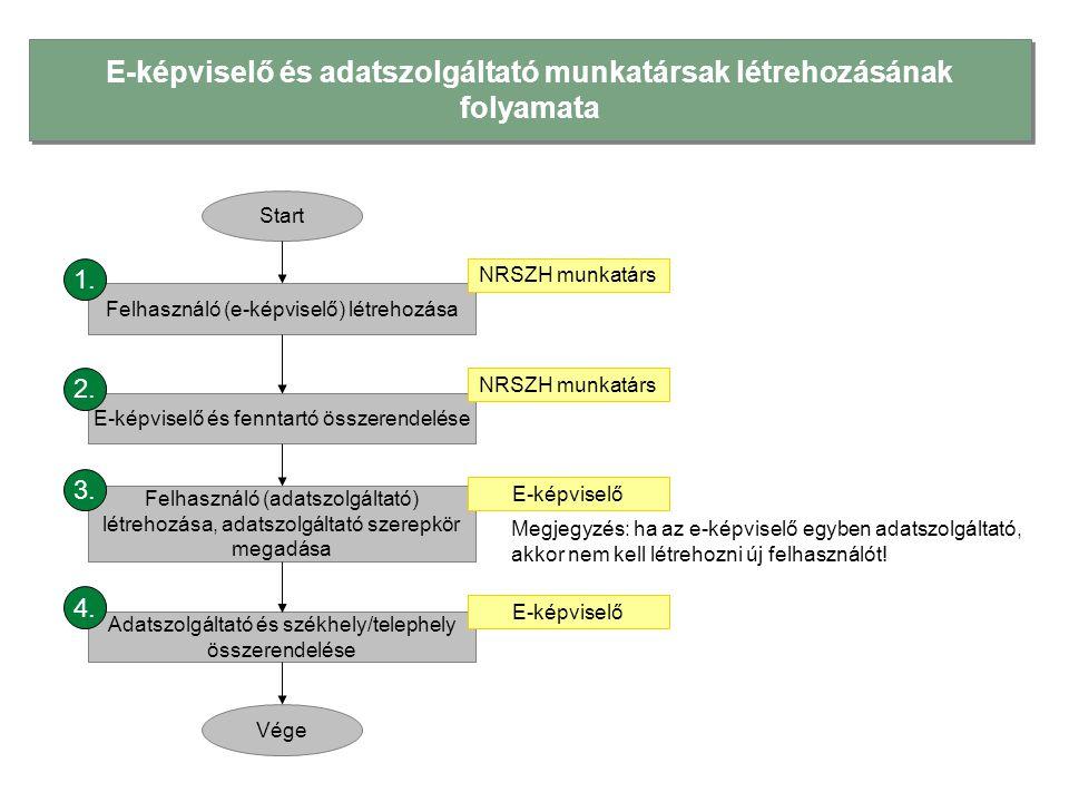 E-képviselő és adatszolgáltató munkatársak létrehozásának folyamata