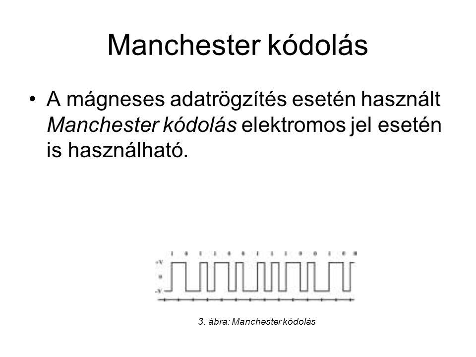 Manchester kódolás A mágneses adatrögzítés esetén használt Manchester kódolás elektromos jel esetén is használható.