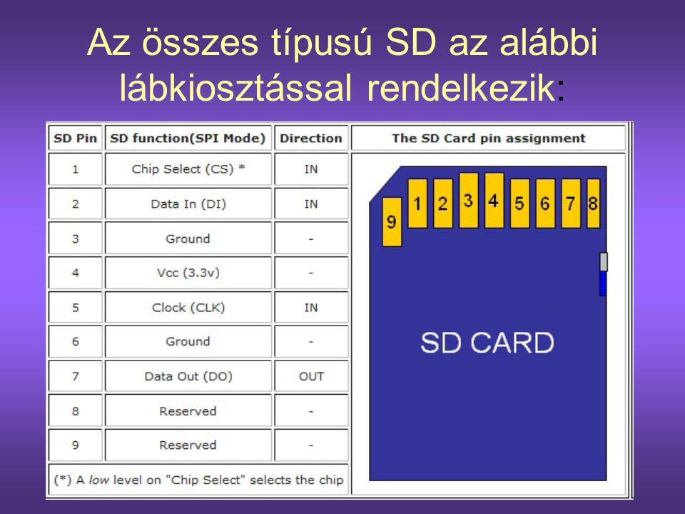 Az összes típusú SD az alábbi lábkiosztással rendelkezik: