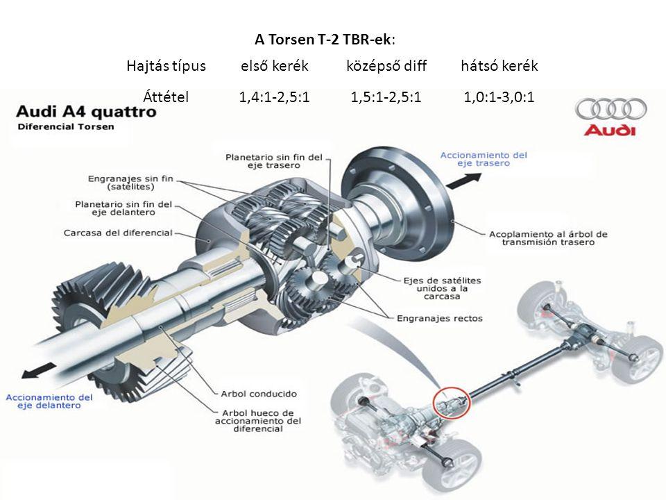 Torsen T-2 TBR-ek: A Torsen T-2 TBR-ek: Hajtás típus. első kerék. középső diff. hátsó kerék. Áttétel.