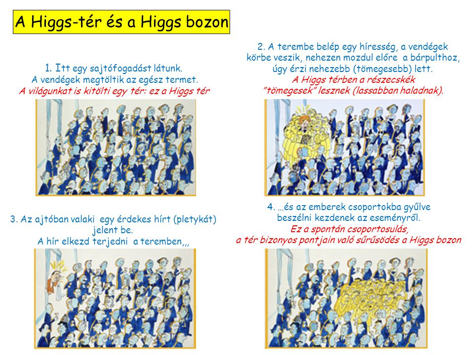 A Higgs-tér és a Higgs bozon