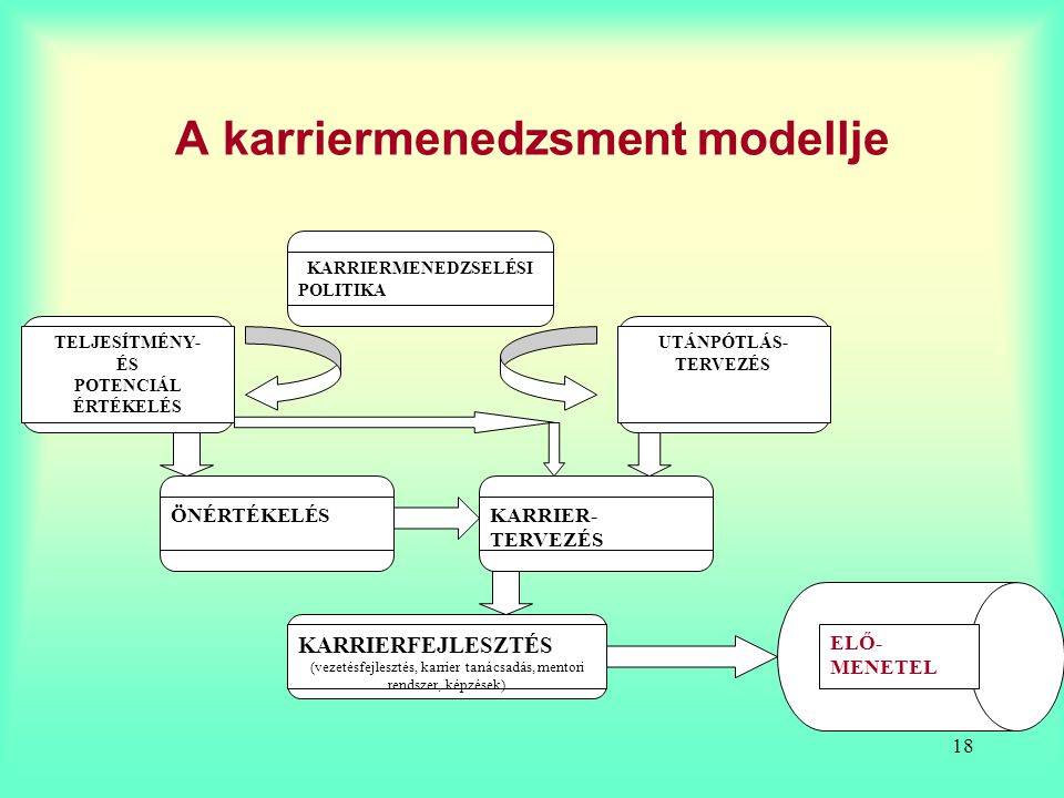 A karriermenedzsment modellje