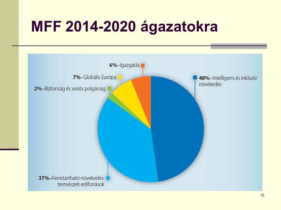 MFF 2014-2020 ágazatokra