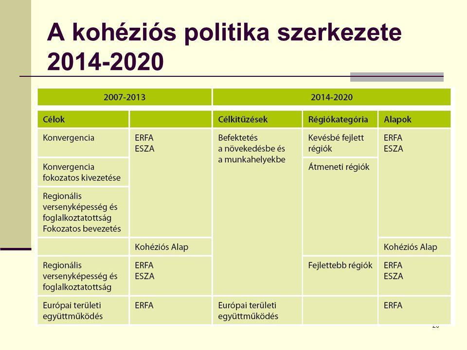 A kohéziós politika szerkezete 2014-2020