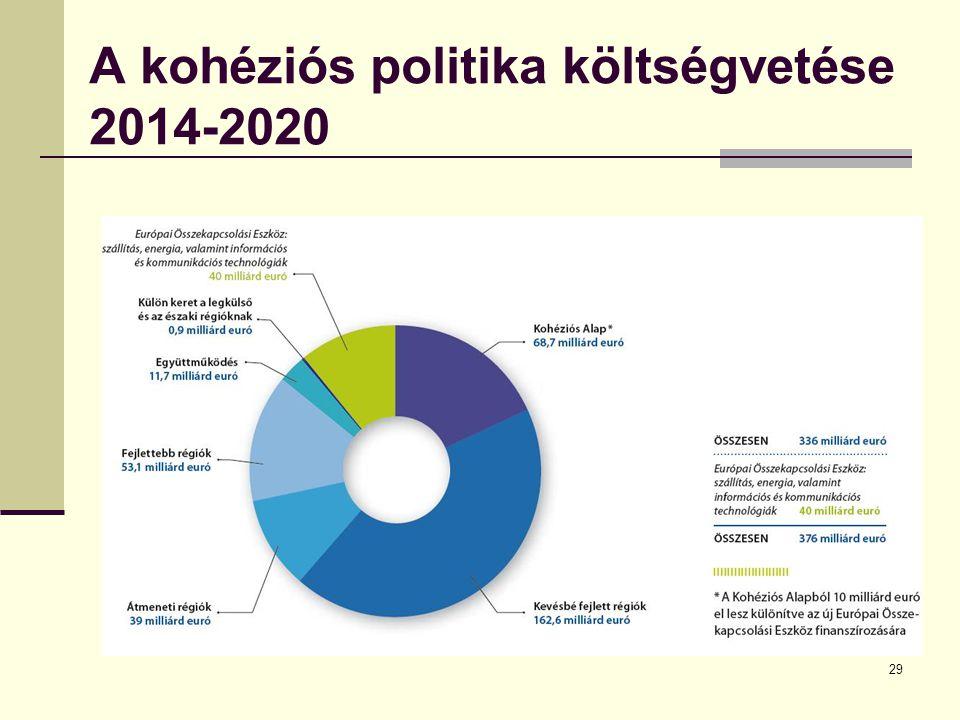 A kohéziós politika költségvetése 2014-2020