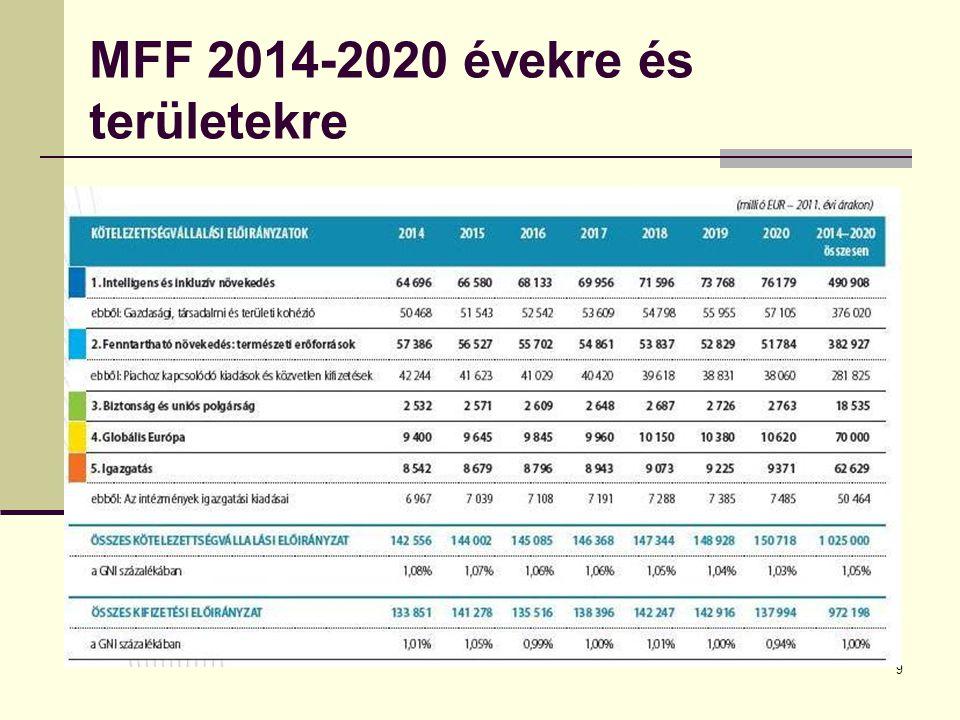 MFF 2014-2020 évekre és területekre