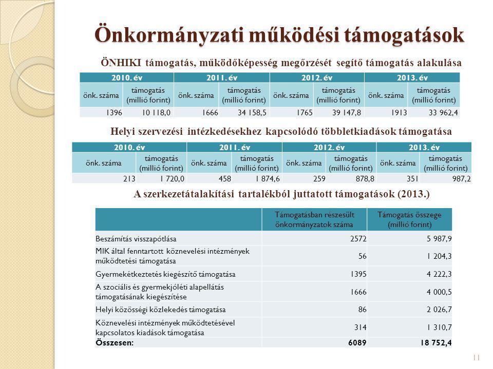 Önkormányzati működési támogatások