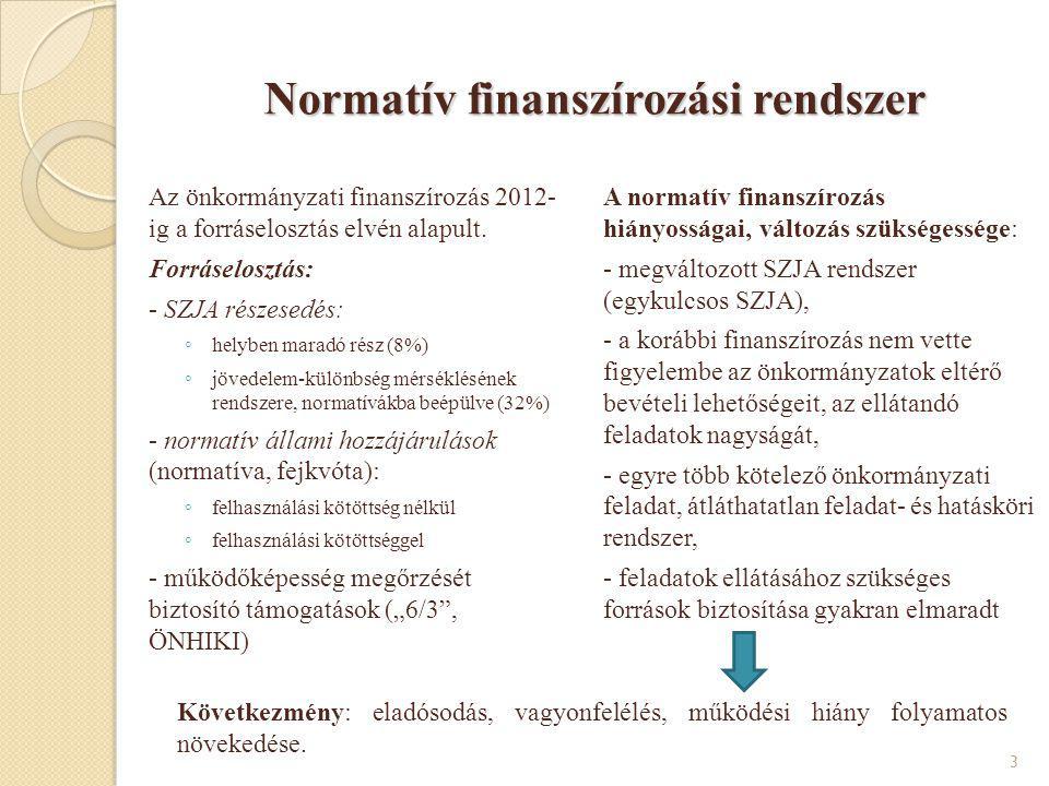 Normatív finanszírozási rendszer
