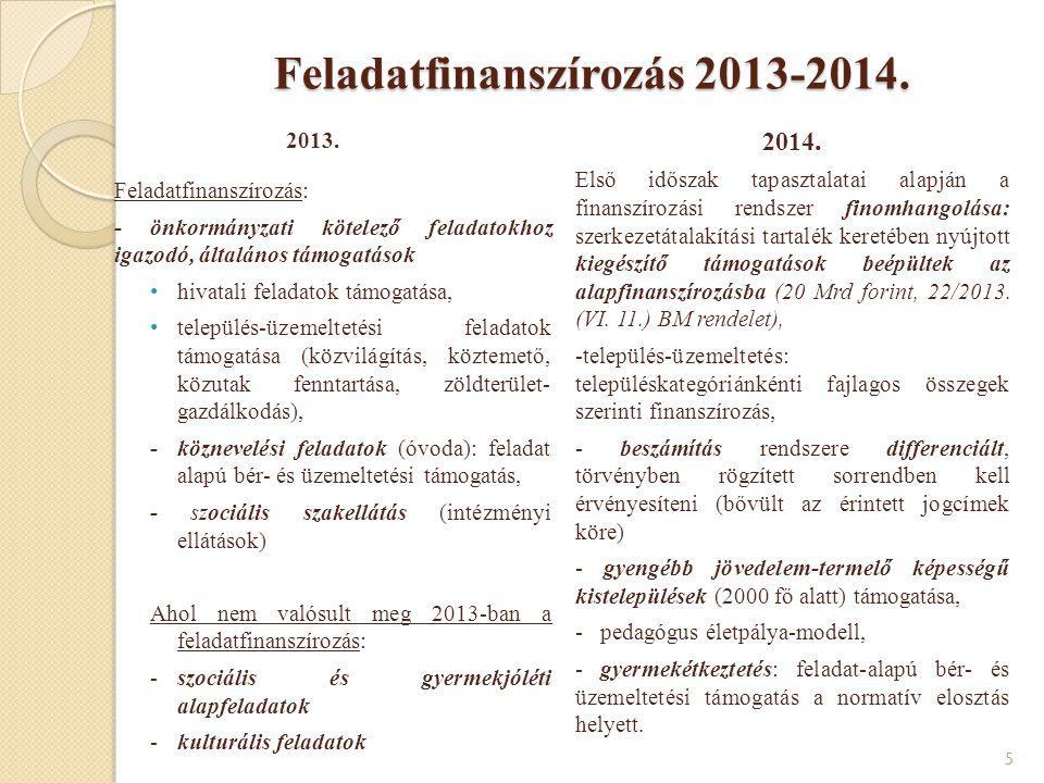 Feladatfinanszírozás 2013-2014.