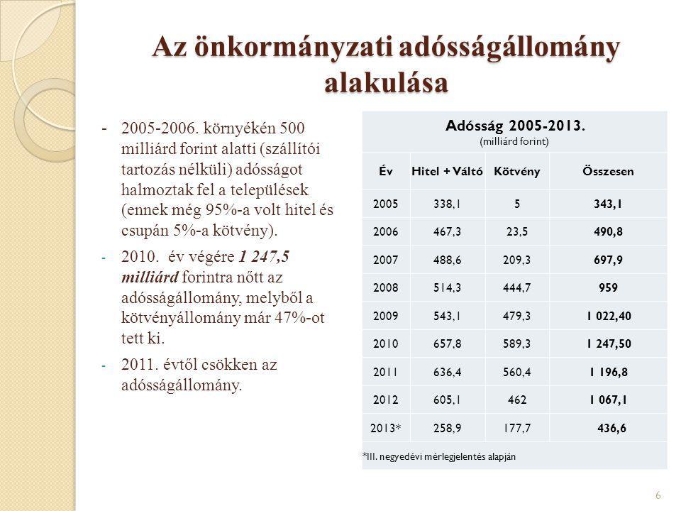 Az önkormányzati adósságállomány alakulása