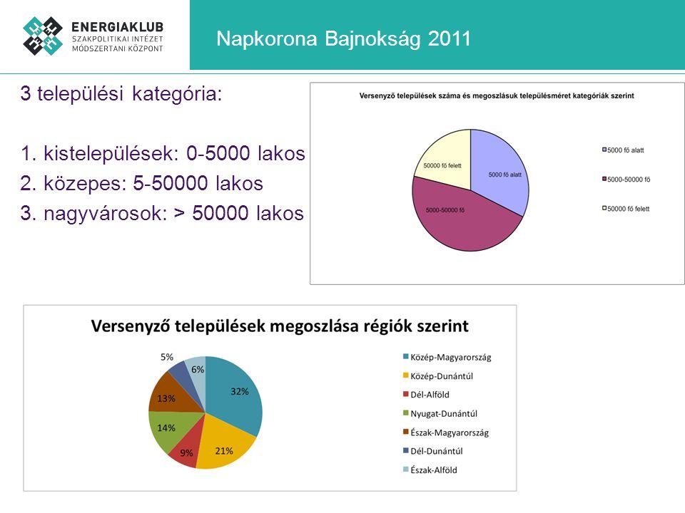 Napkorona Bajnokság 2011 3 települési kategória: 1. kistelepülések: 0-5000 lakos 2. közepes: 5-50000 lakos 3. nagyvárosok: > 50000 lakos