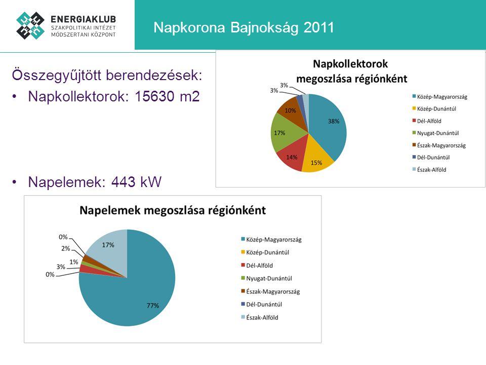 Napkorona Bajnokság 2011 Összegyűjtött berendezések: Napkollektorok: 15630 m2 Napelemek: 443 kW