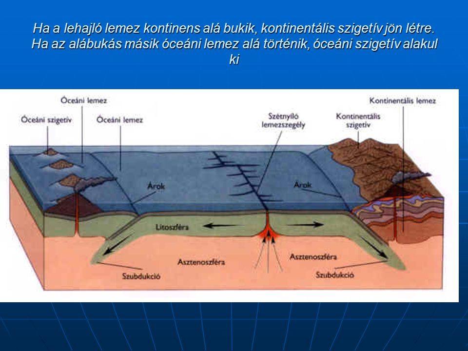 Ha a lehajló lemez kontinens alá bukik, kontinentális szigetív jön létre.