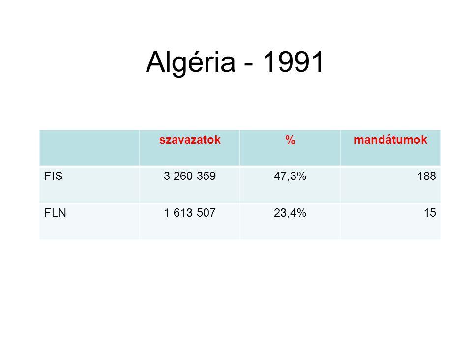 Algéria - 1991 szavazatok % mandátumok FIS 3 260 359 47,3% 188 FLN