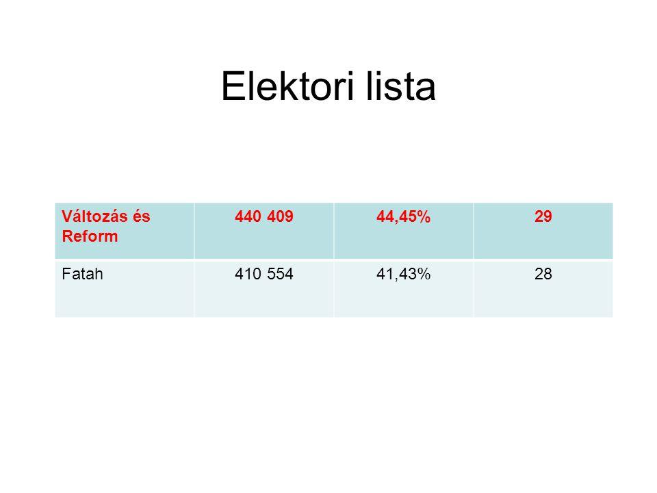Elektori lista Változás és Reform 440 409 44,45% 29 Fatah 410 554