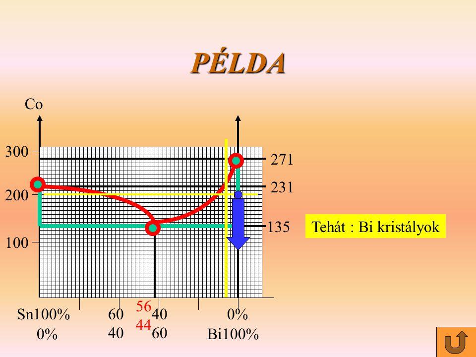 PÉLDA Co Sn100% Bi100% 0% 40 60 100 200 300 56 44 135 231 271 Tehát : Bi kristályok