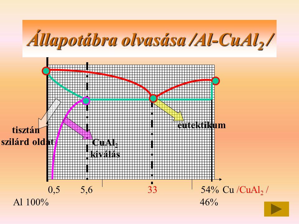 Állapotábra olvasása /Al-CuAl2 /