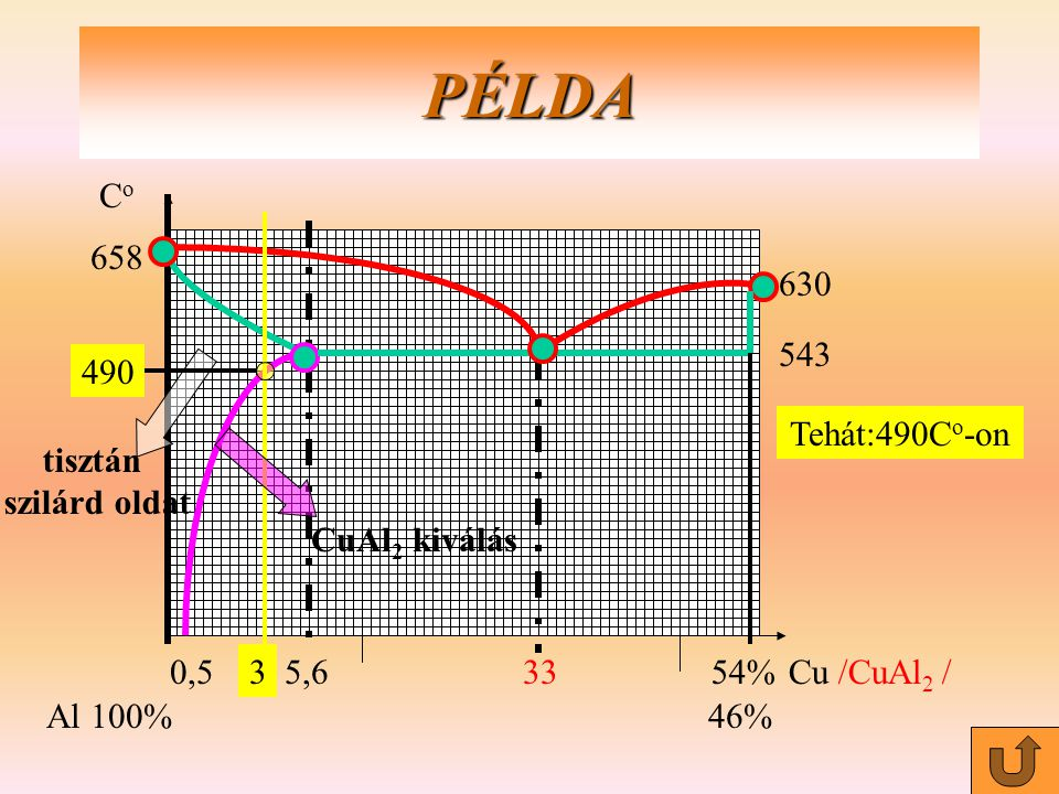 PÉLDA Co 0,5 5,6 33 54% Cu /CuAl2 / Al 100% 46% 658 630 543 490