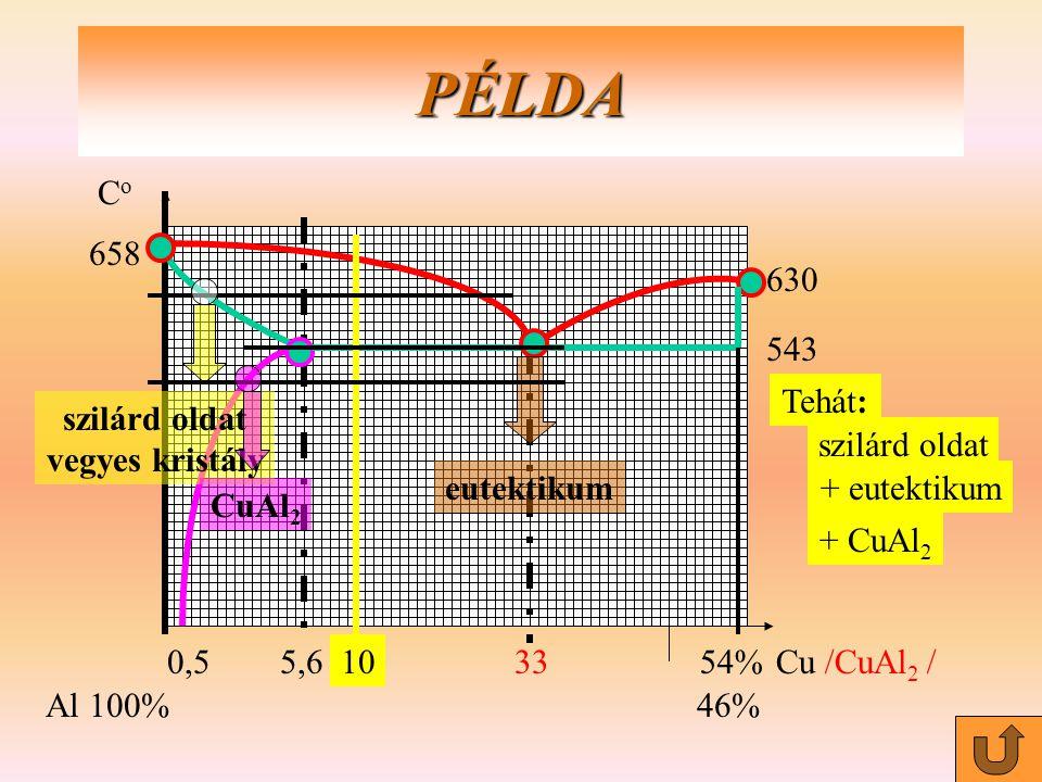 PÉLDA Co 0,5 5,6 33 54% Cu /CuAl2 / Al 100% 46% 658 630 szilárd oldat