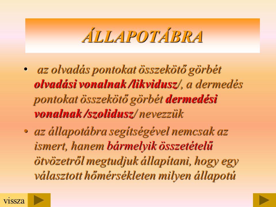 ÁLLAPOTÁBRA