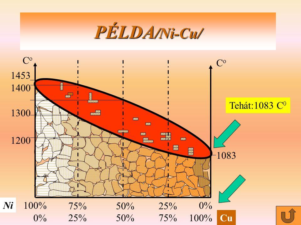 PÉLDA/Ni-Cu/ Co Ni Cu 100% 0% 50% 25% 75% 1453 1400 1200 Tehát:1083 C0