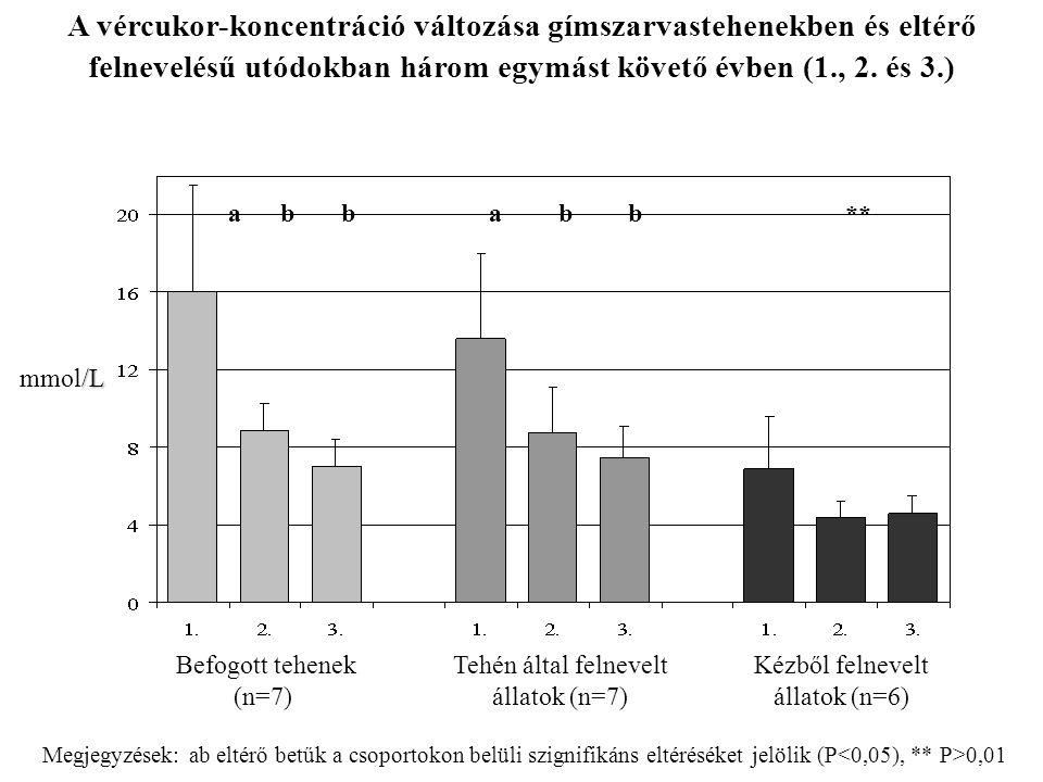 A vércukor-koncentráció változása gímszarvastehenekben és eltérő felnevelésű utódokban három egymást követő évben (1., 2. és 3.)