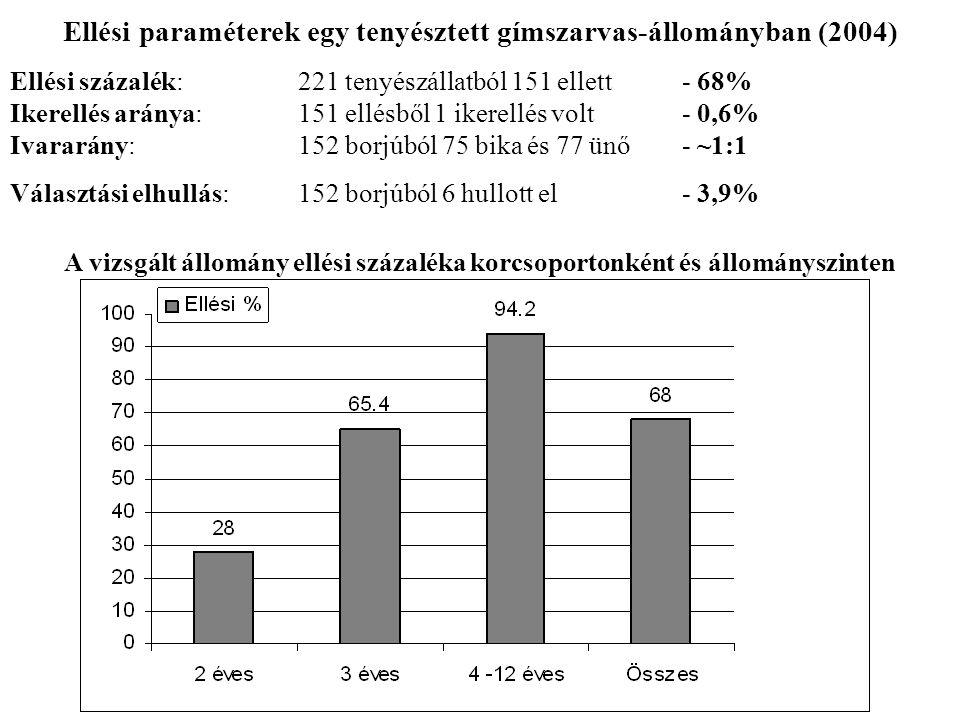 Ellési paraméterek egy tenyésztett gímszarvas-állományban (2004)