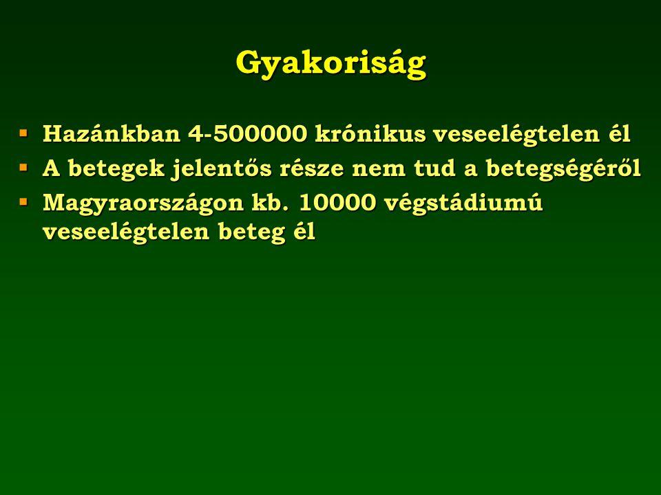 Gyakoriság Hazánkban 4-500000 krónikus veseelégtelen él