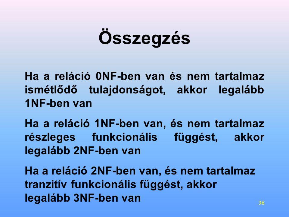 Összegzés Ha a reláció 0NF-ben van és nem tartalmaz ismétlődő tulajdonságot, akkor legalább 1NF-ben van.