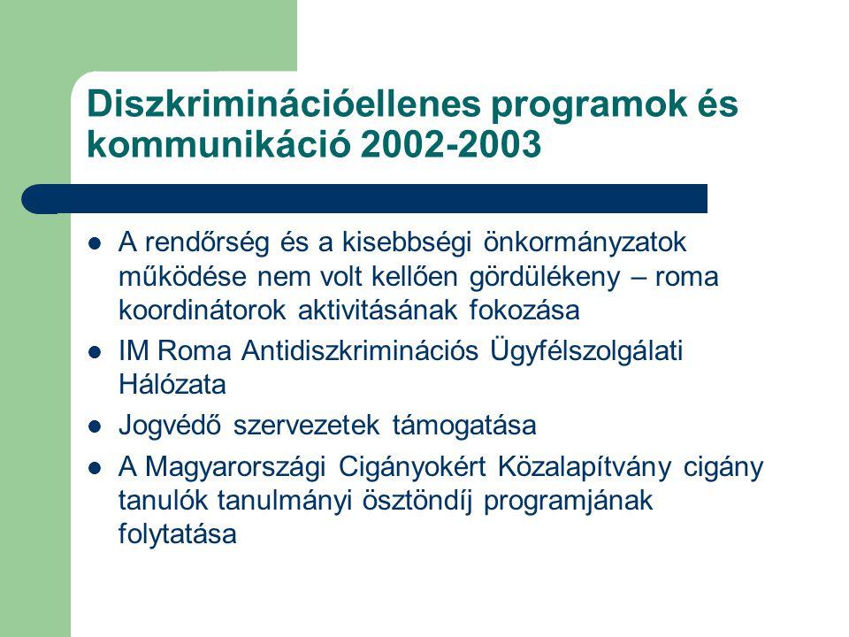Diszkriminációellenes programok és kommunikáció 2002-2003
