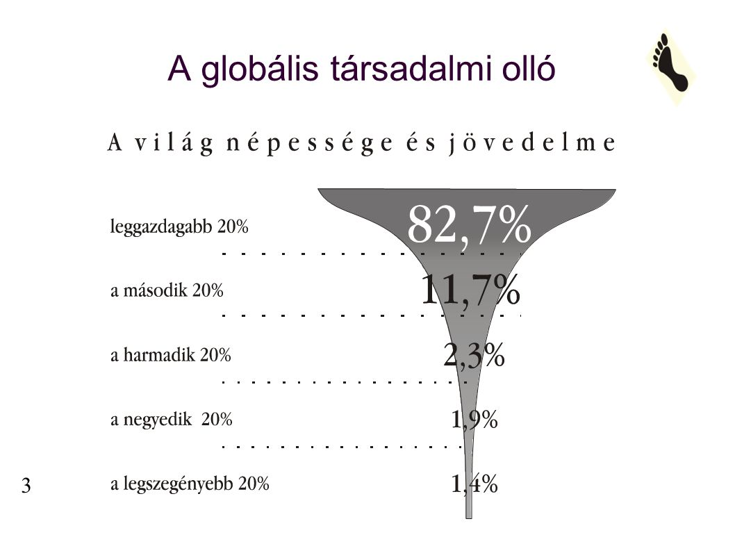 A globális társadalmi olló