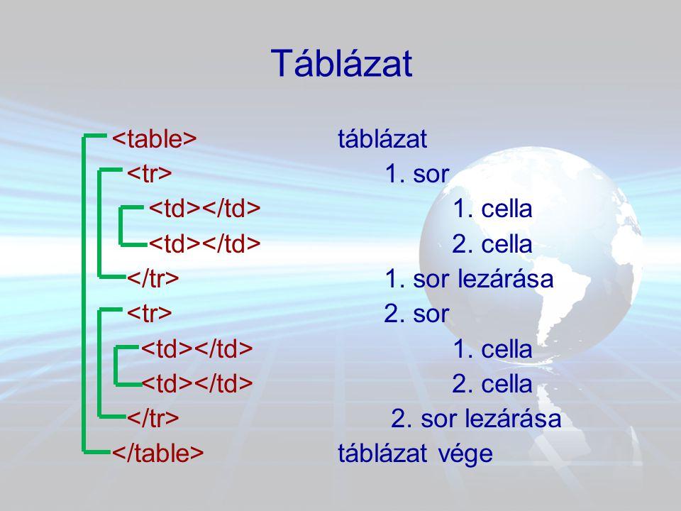 Táblázat <table> táblázat <tr> 1. sor