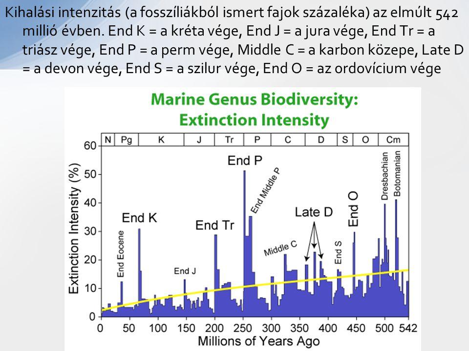 Kihalási intenzitás (a fosszíliákból ismert fajok százaléka) az elmúlt 542 millió évben.