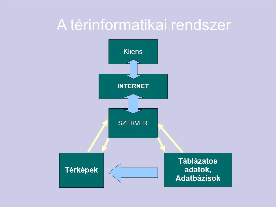 A térinformatikai rendszer
