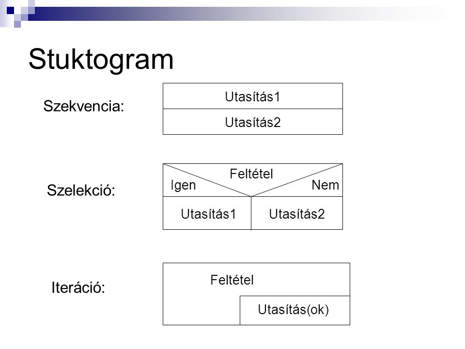 Stuktogram Szekvencia: Szelekció: Iteráció: Utasítás1 Utasítás2