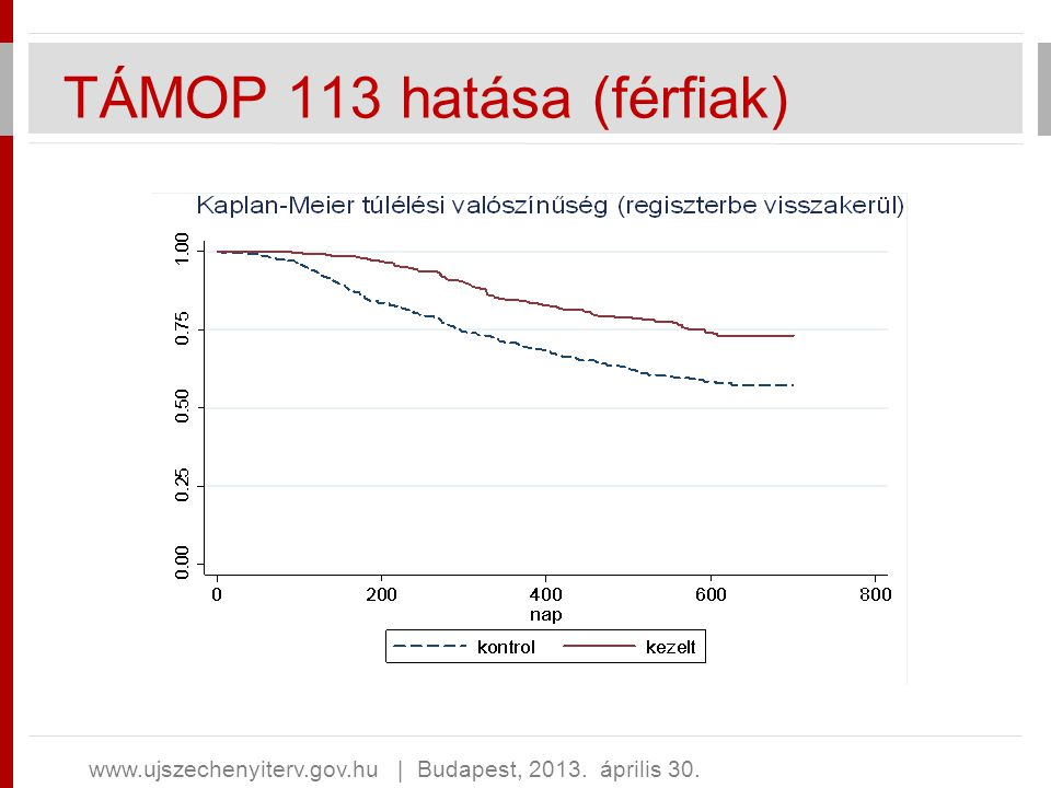 TÁMOP 113 hatása (férfiak)