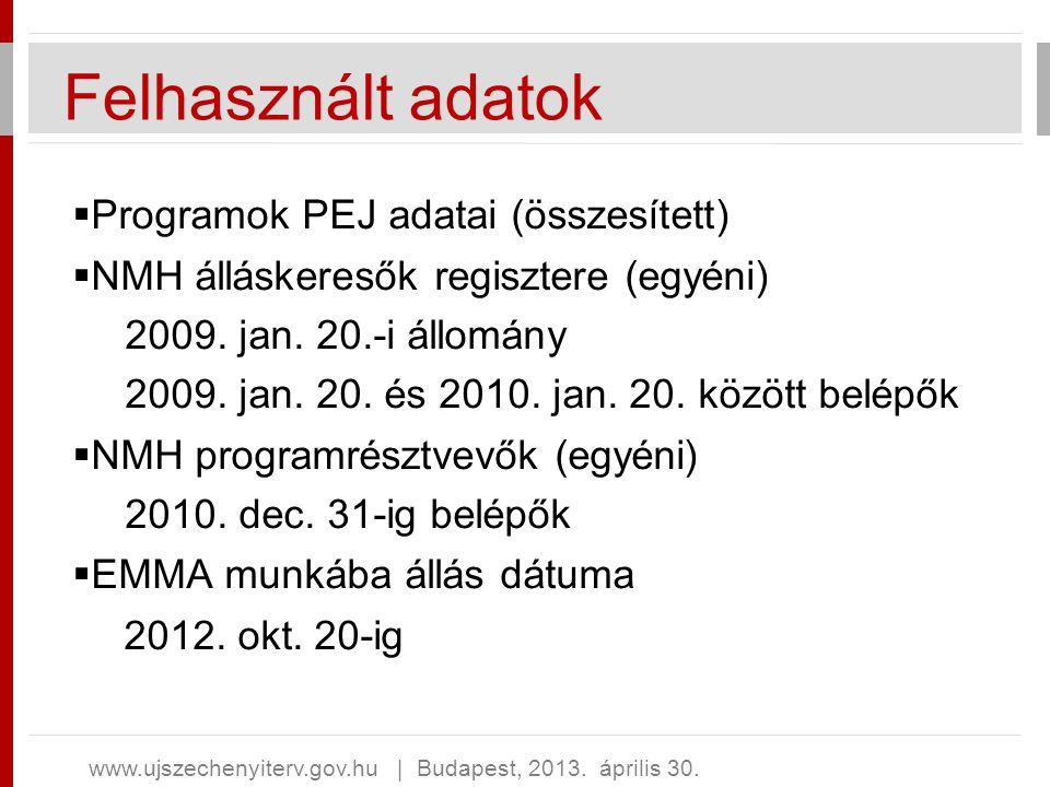 Felhasznált adatok Programok PEJ adatai (összesített)