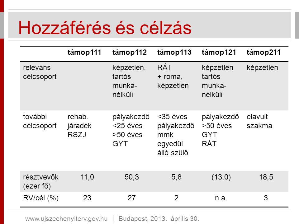 Hozzáférés és célzás támop111 támop112 támop113 támop121 támop211