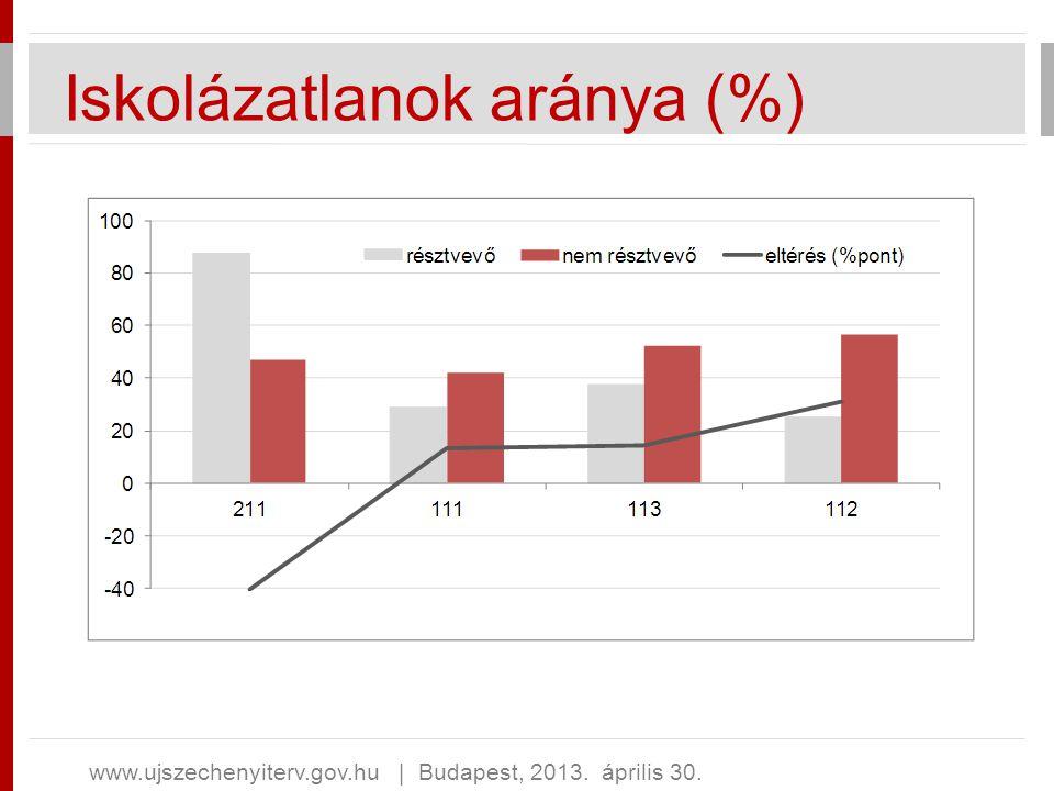Iskolázatlanok aránya (%)
