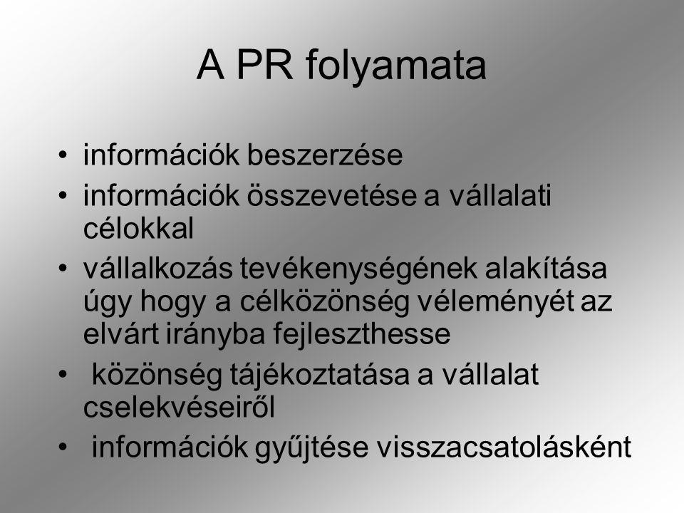 A PR folyamata információk beszerzése