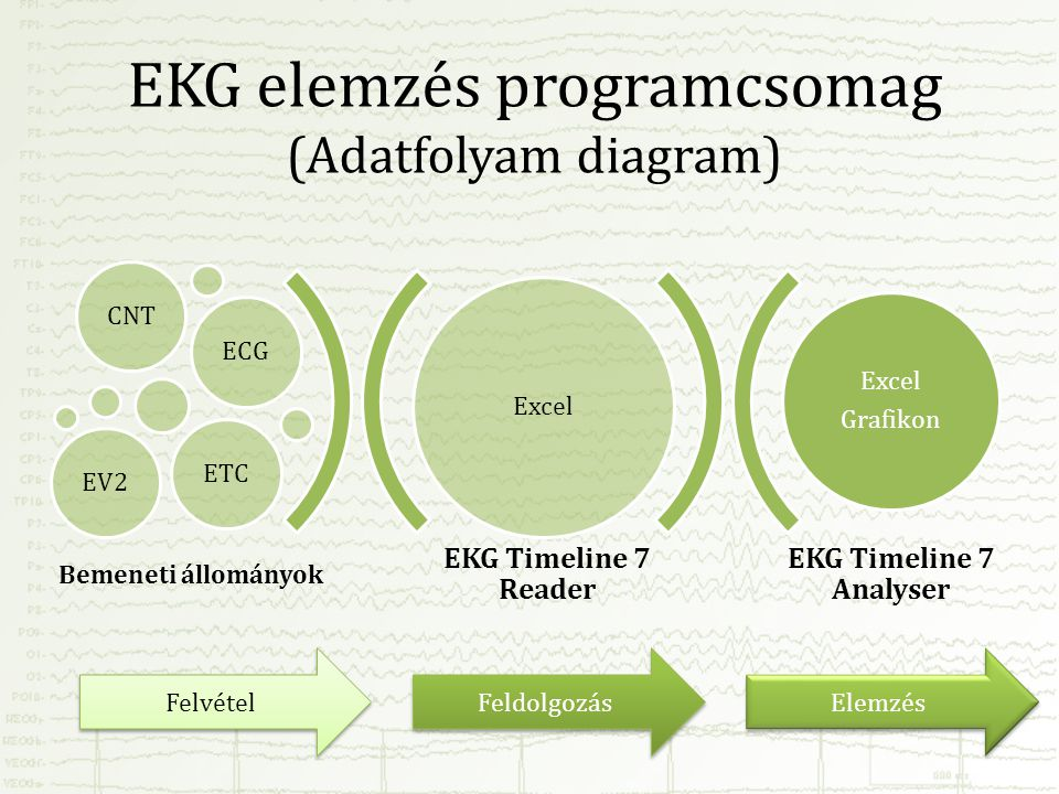 EKG elemzés programcsomag (Adatfolyam diagram)