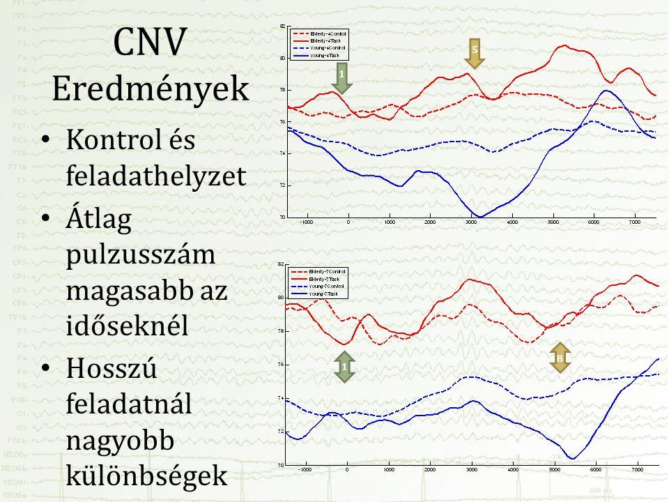 CNV Eredmények Kontrol és feladathelyzet