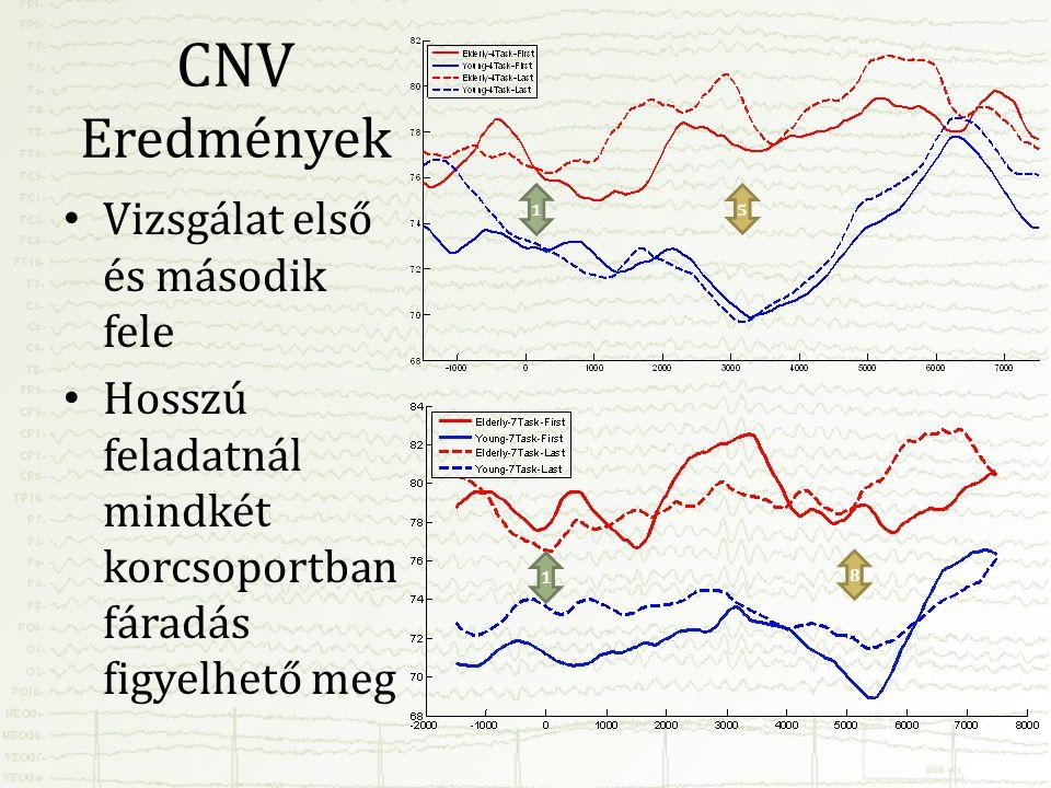 CNV Eredmények Vizsgálat első és második fele