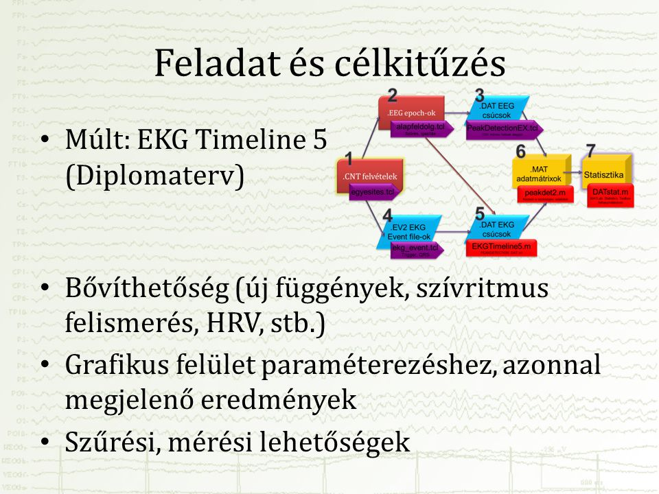 Feladat és célkitűzés Múlt: EKG Timeline 5 (Diplomaterv)