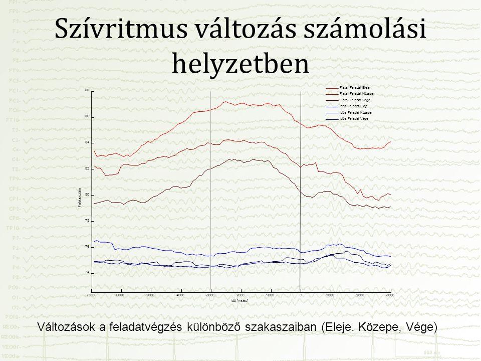 Szívritmus változás számolási helyzetben