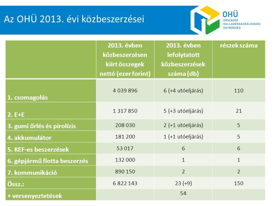 Az OHÜ 2013. évi közbeszerzései
