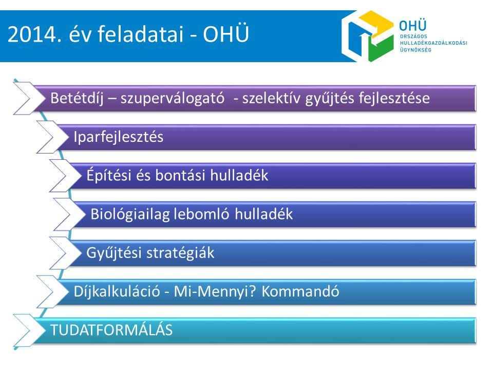 2014. év feladatai - OHÜ Betétdíj – szuperválogató - szelektív gyűjtés fejlesztése. Iparfejlesztés.