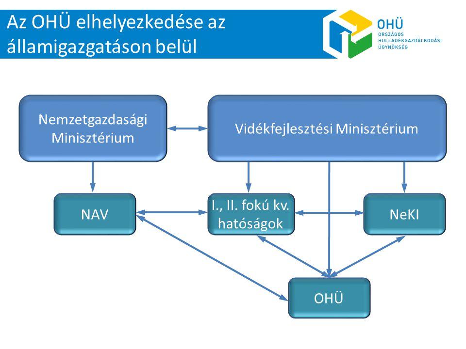 Az OHÜ elhelyezkedése az államigazgatáson belül