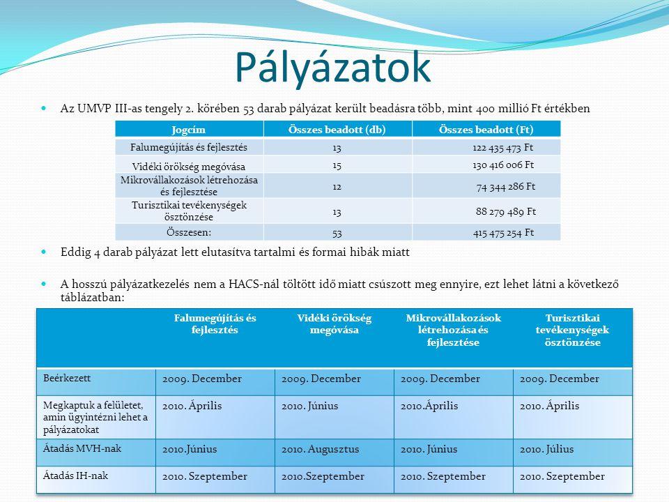 Pályázatok Az UMVP III-as tengely 2. körében 53 darab pályázat került beadásra több, mint 400 millió Ft értékben.